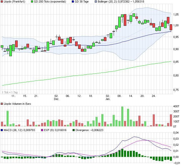 chart_quarter_lloyds.png