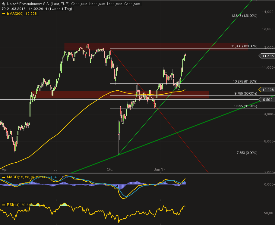 chart_14022014-0922.png