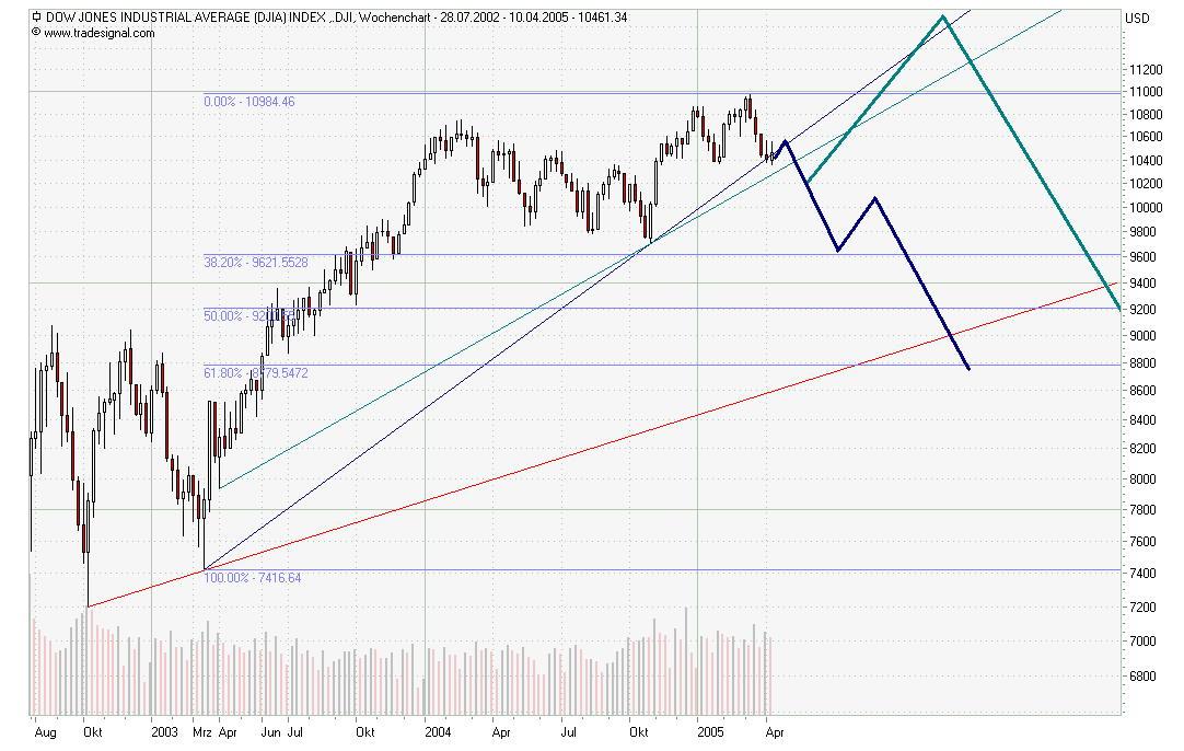Dow-weekly.jpg