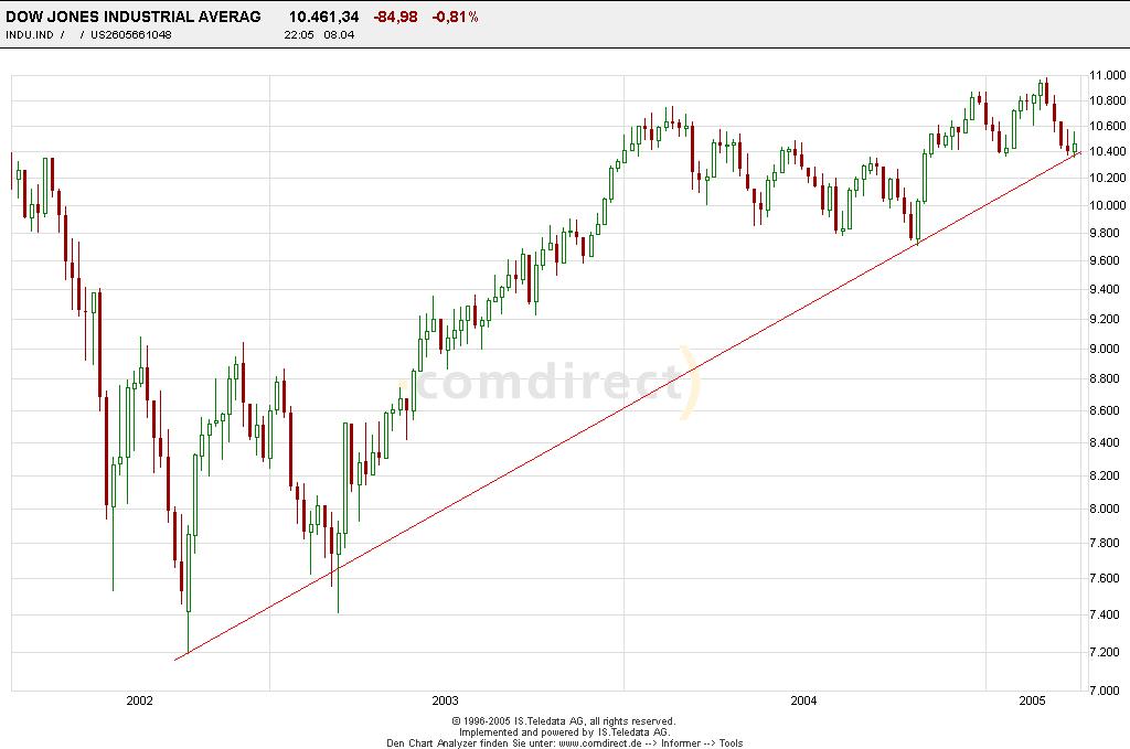 Dow3jahreschartwöchentlich.png