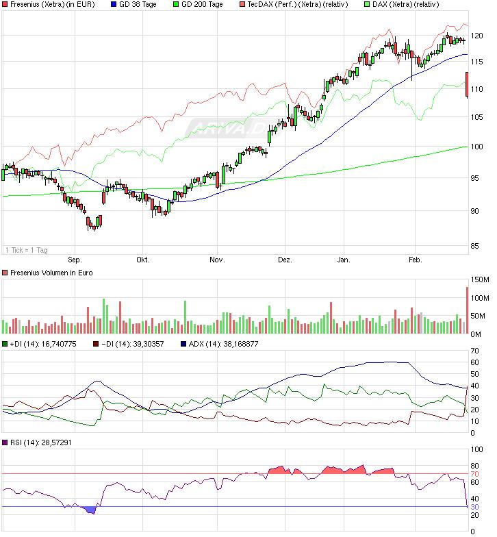 chart_halfyear_fresenius.png