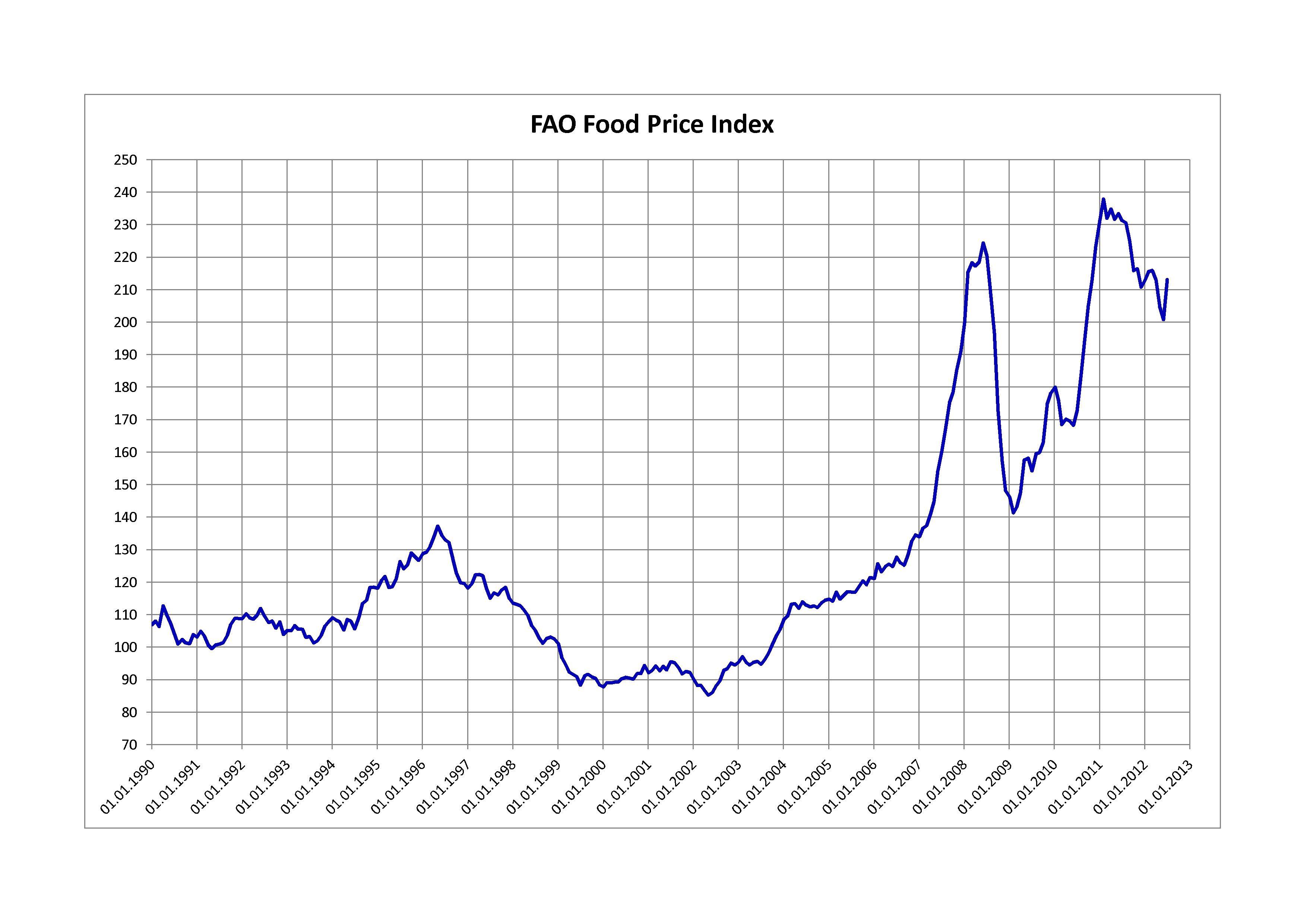 fao_food_price_index.png
