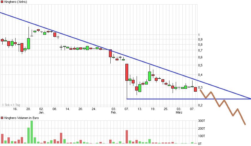 chart_quarter_kinghero.png