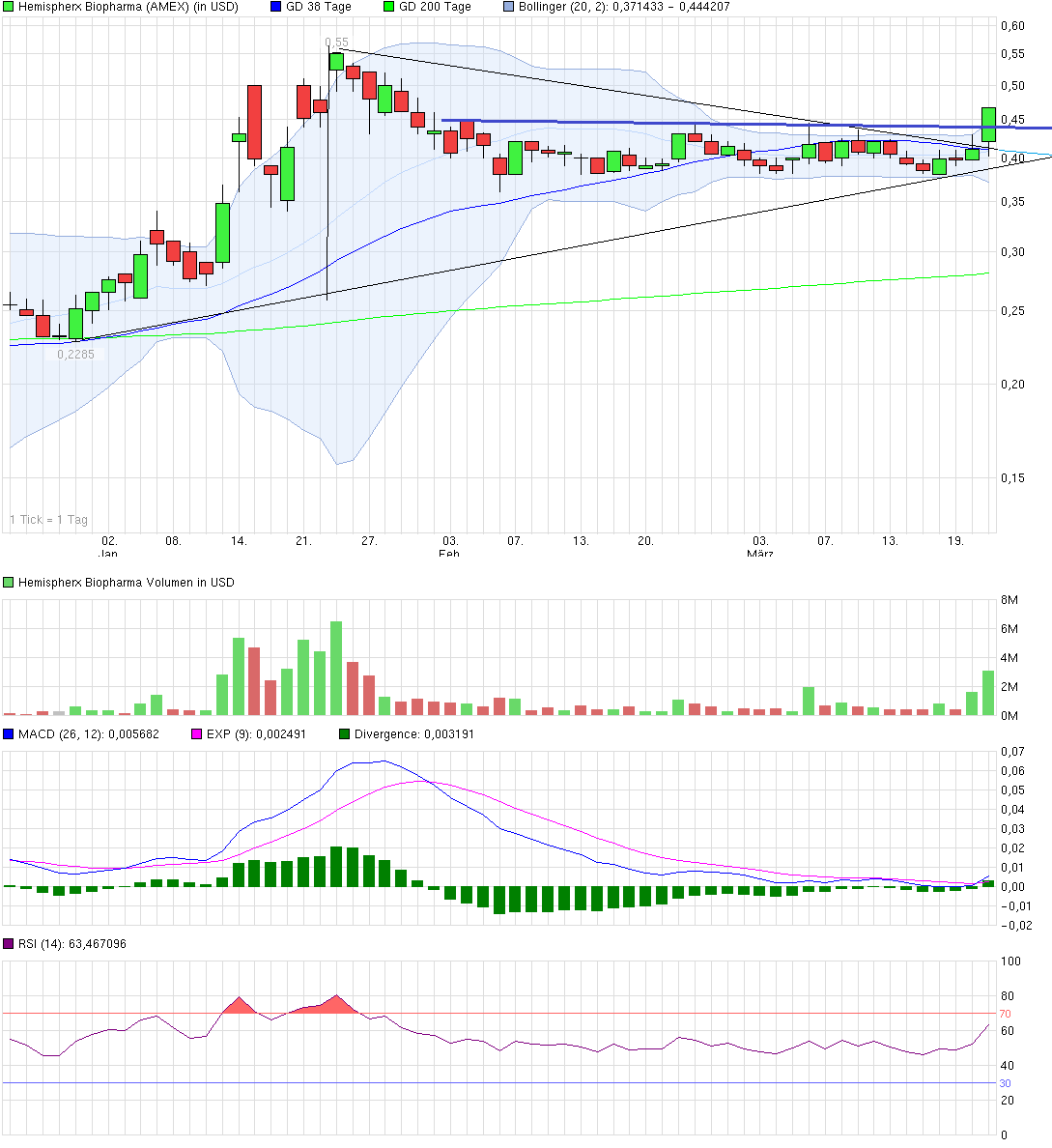 chart_quarter_hemispherxbiopharma.png