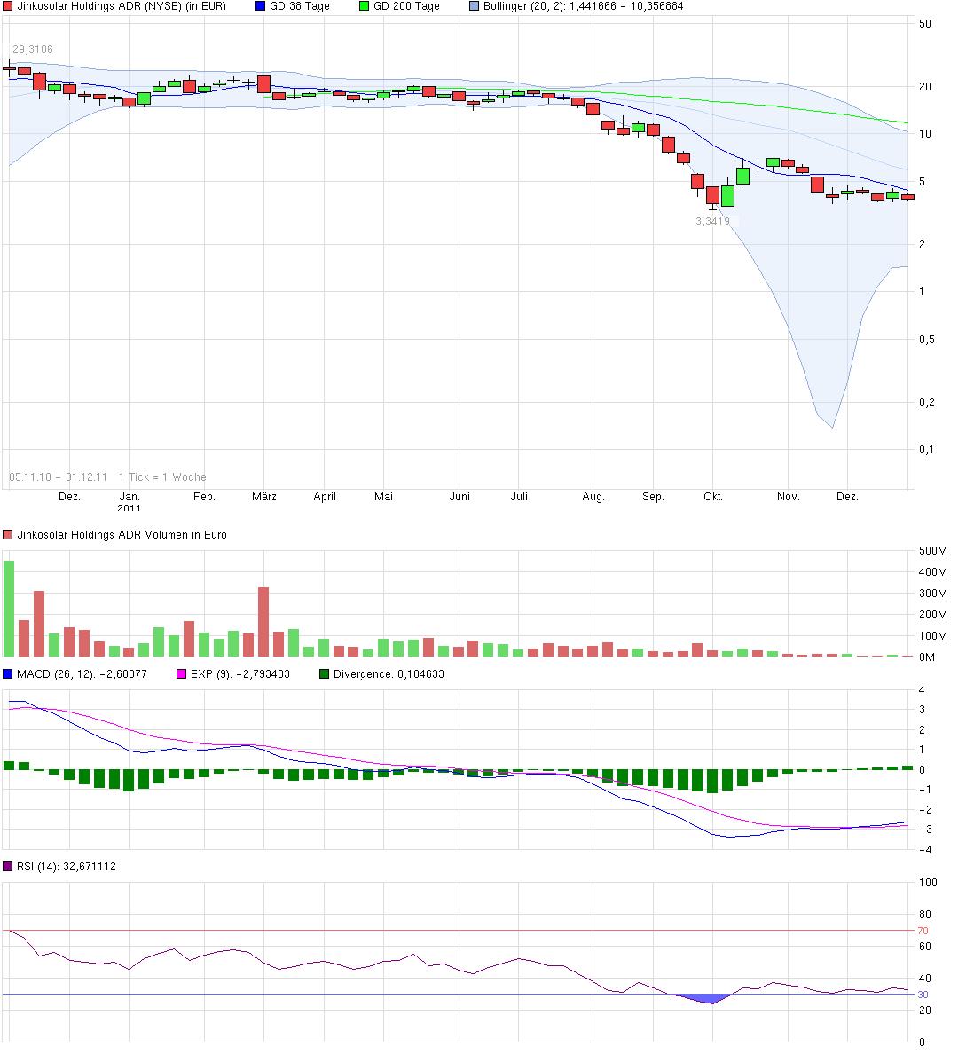 chart_free_jinkosolarholdingsadr_down.png