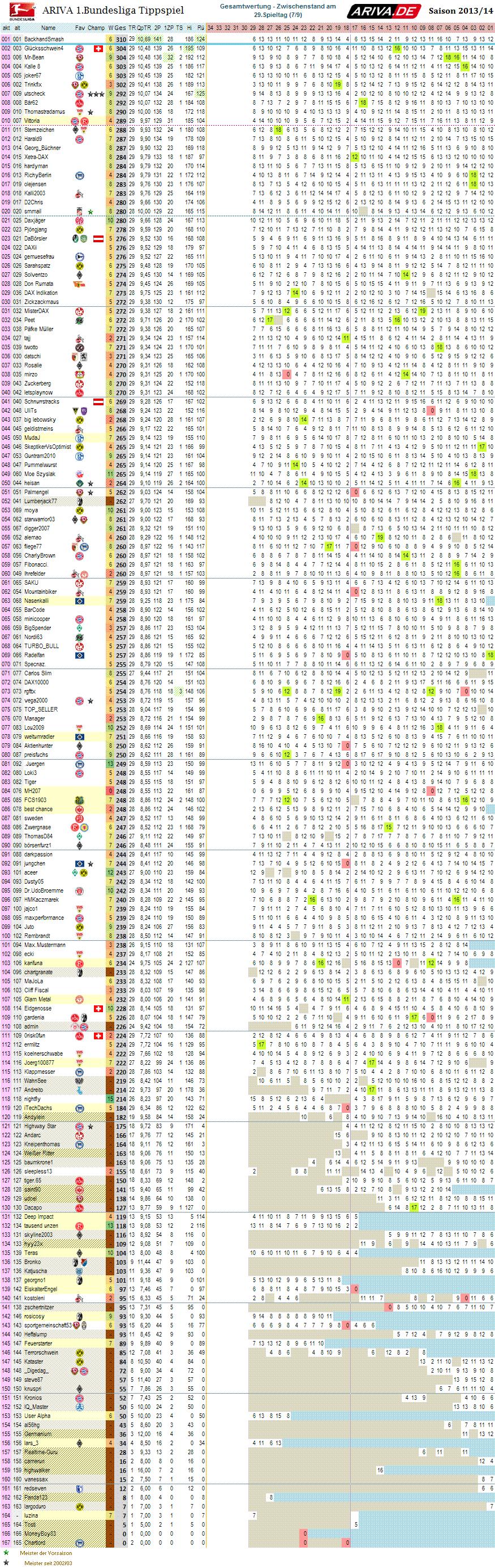 1bl_gesamtwertung_29.png
