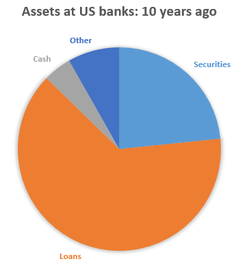 assets_at_us_banks___10y_ago.png