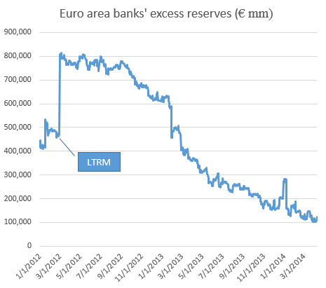 euro_area_banks_excess_reserves.png