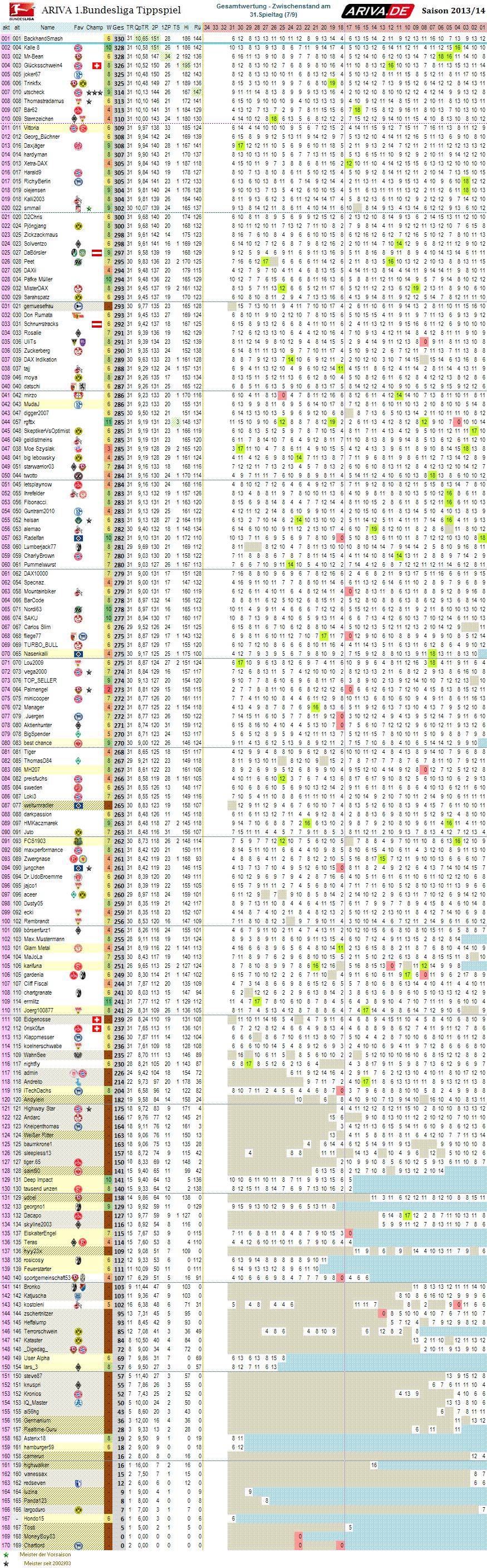 1bl_gesamtwertung_31.png