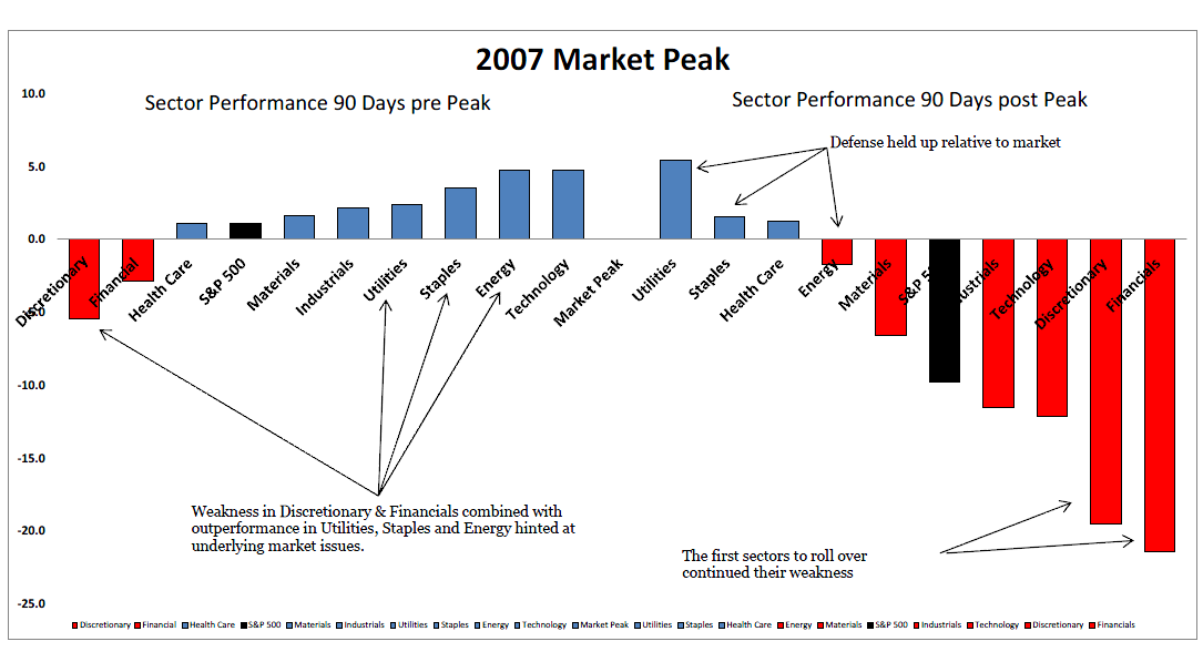 sectors-90-days-prior-to-07-peak.png