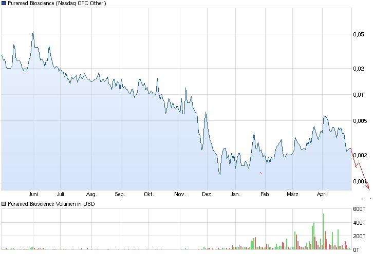chart_year_puramedbioscience.jpg