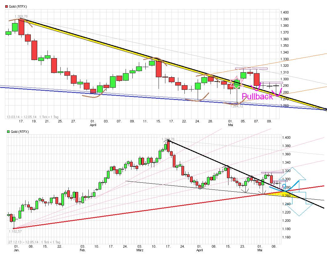 chart_free_gold_kombi.png