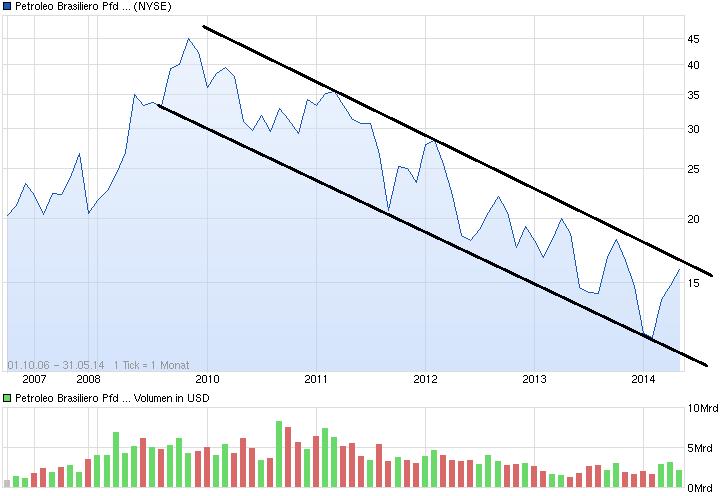chart_free_petroleobrasilieropfdadr.png