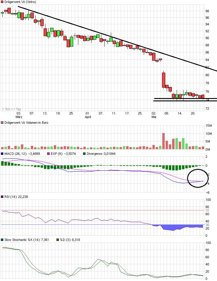 chart_quarter_draegerwerkvz.png