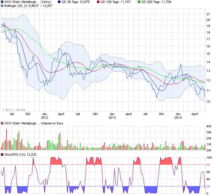 chart_3years_skwstahl-metallurgieholding.png