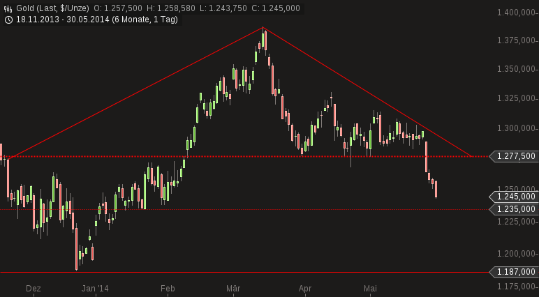 chart-30052014-1725-gold.png