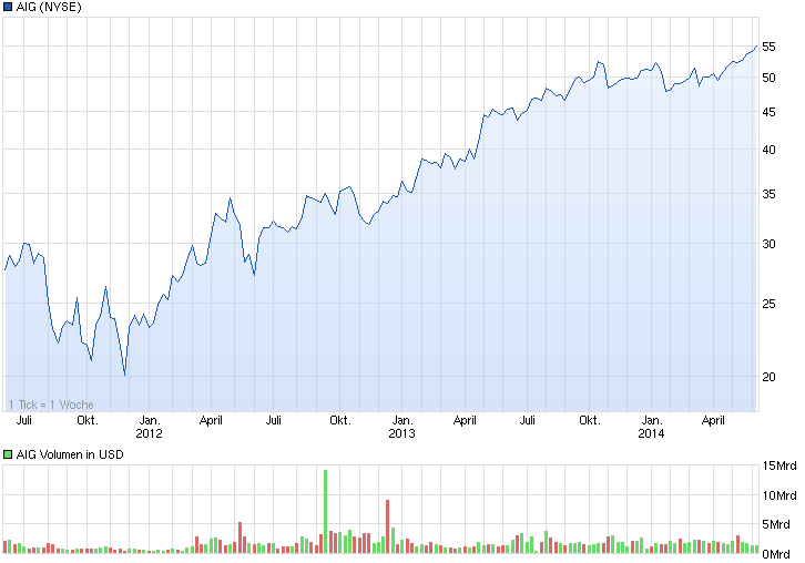 chart_3years_aig.png
