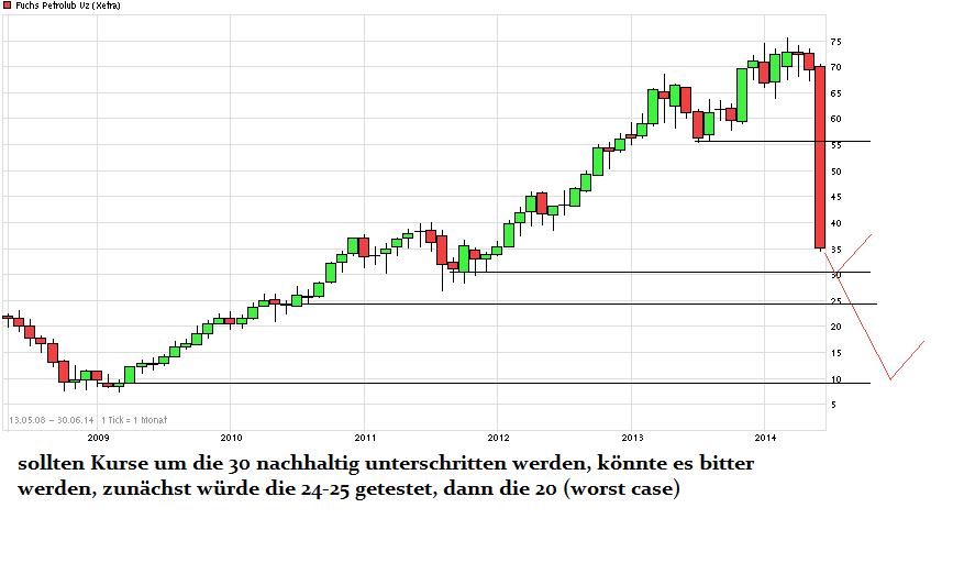 chart_free_fuchspetrolubvz_(2).png