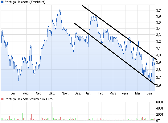 chart_year_portugaltelecom.png