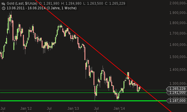 chart-17062014-0815-gold.png