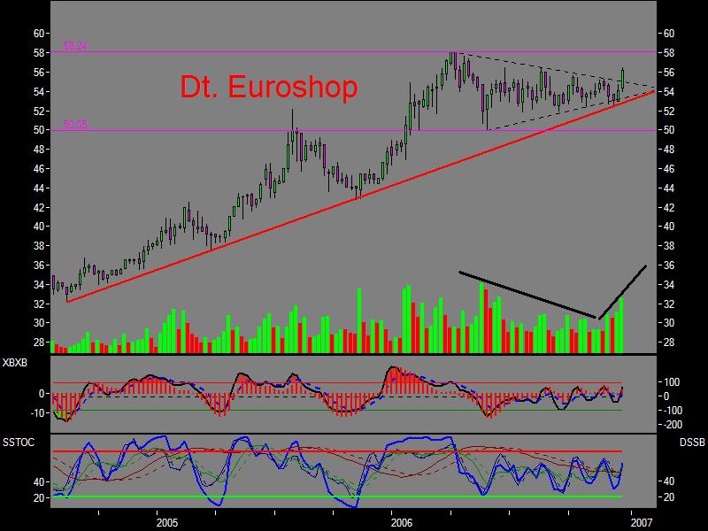 Dt Euroshop