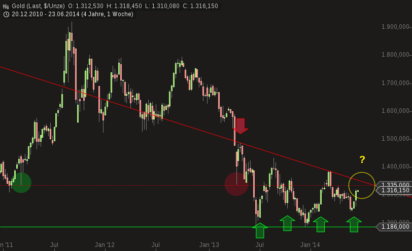 chart-24062014-0943-gold.png