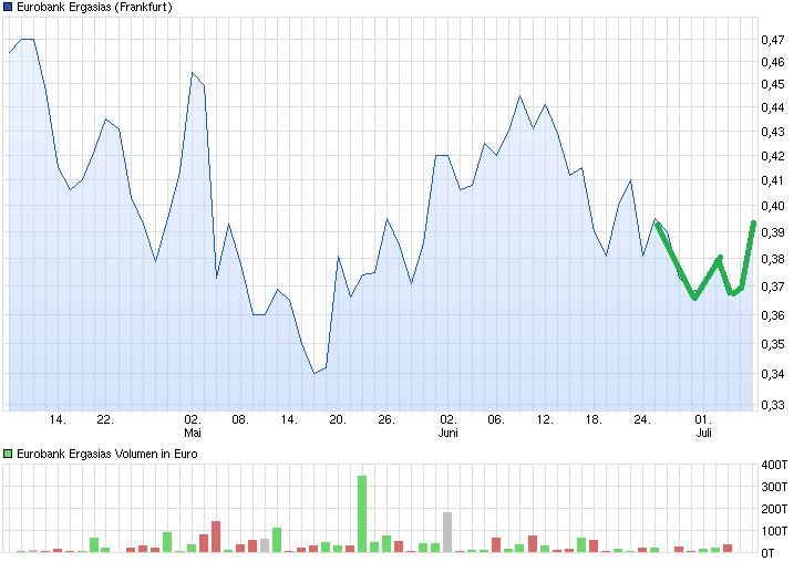 chart_quarter_eurobankergasias.png