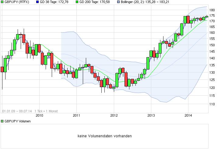 chart_all_gbpjpybritischepfundjapanischeryen.png