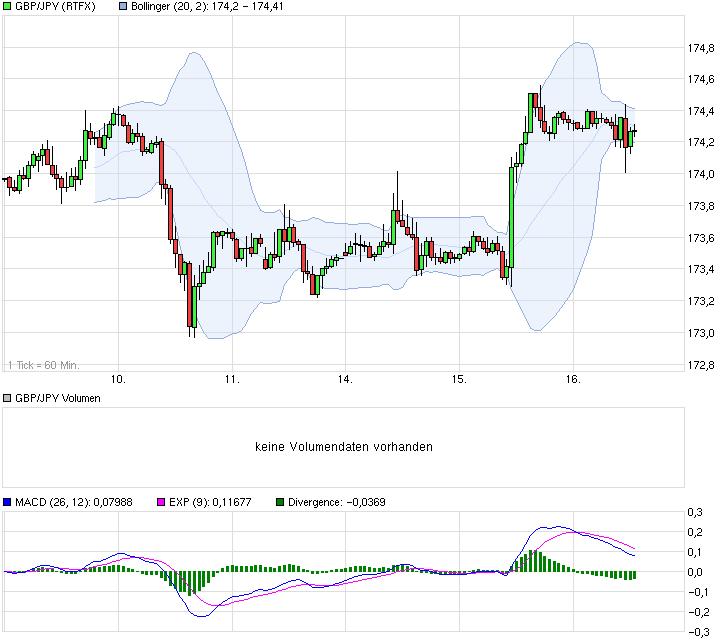 chart_week_gbpjpybritischepfundjapanischeryen.png