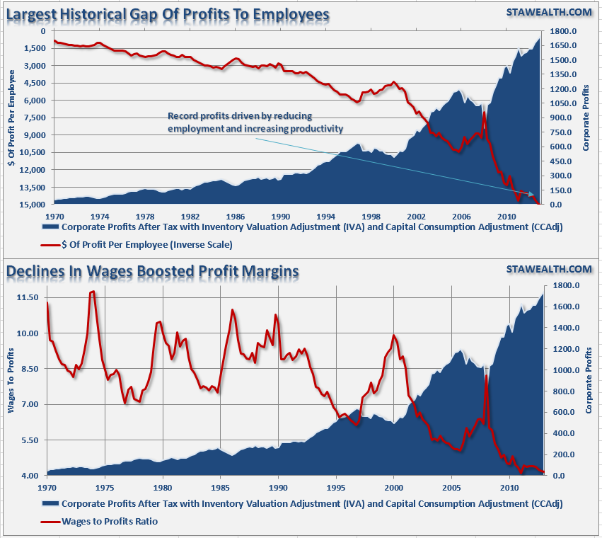 profits-wages-employees-072114.png