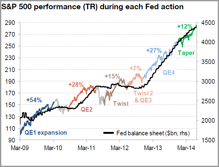 fed-bilanz_vs_spx_jul14.png