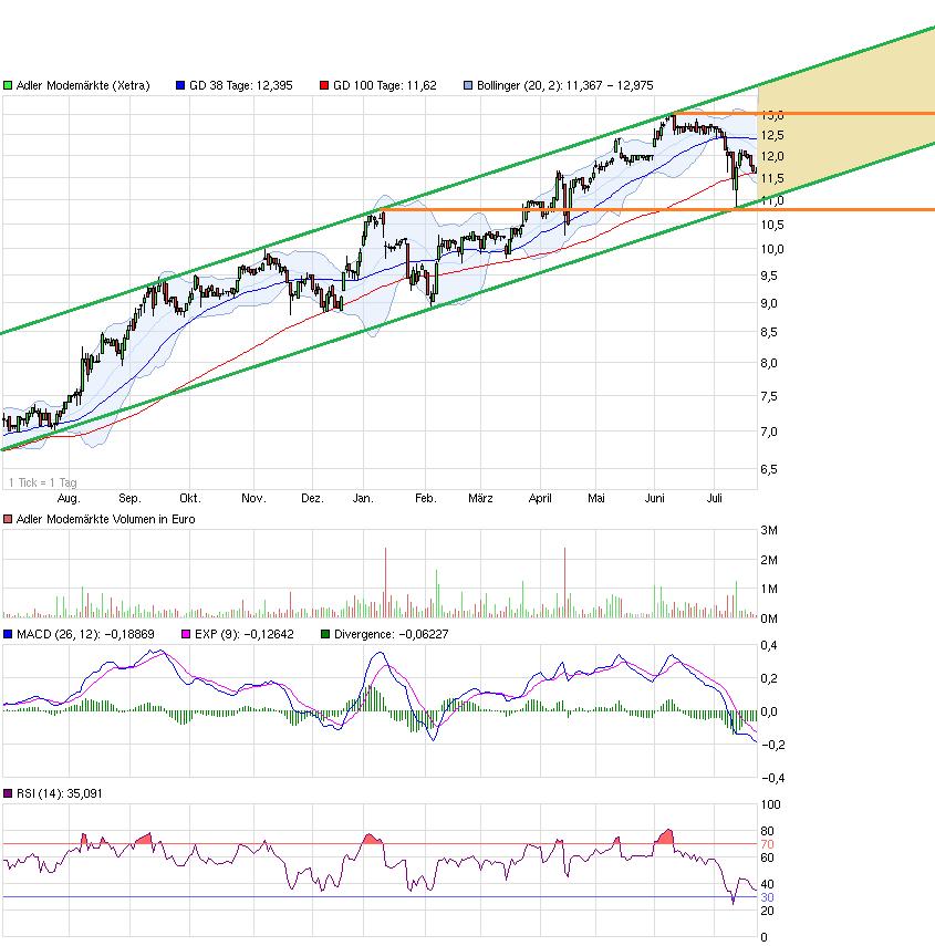 chart_year_adlermodemaerkte.png