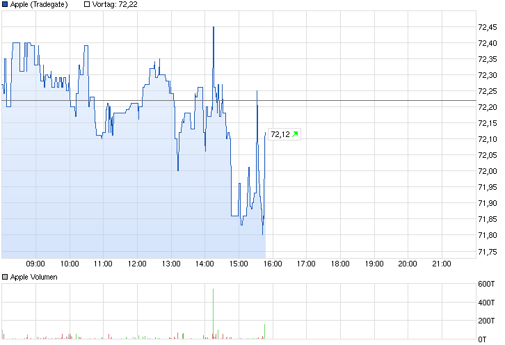 chart_intraday_apple.png