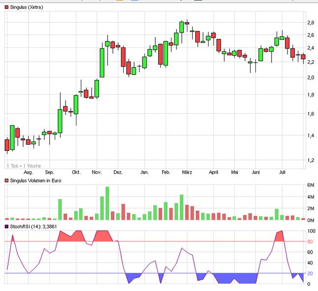 singulus_chart.png