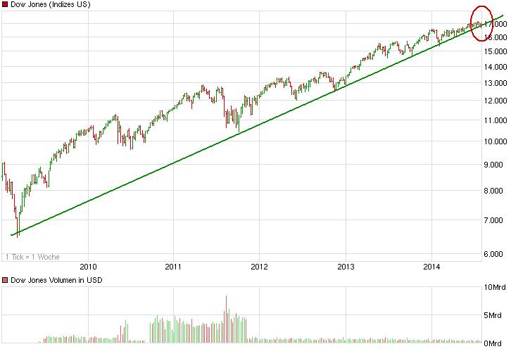 chart_5years_dowjonesindustrialaverage.png
