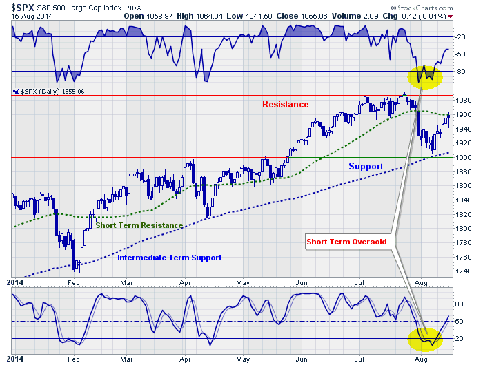 sp500-technicalupdate-081814.png