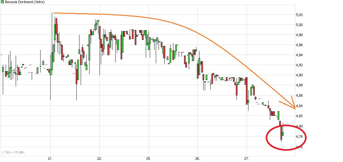 chart_week_borussiadortmund.png
