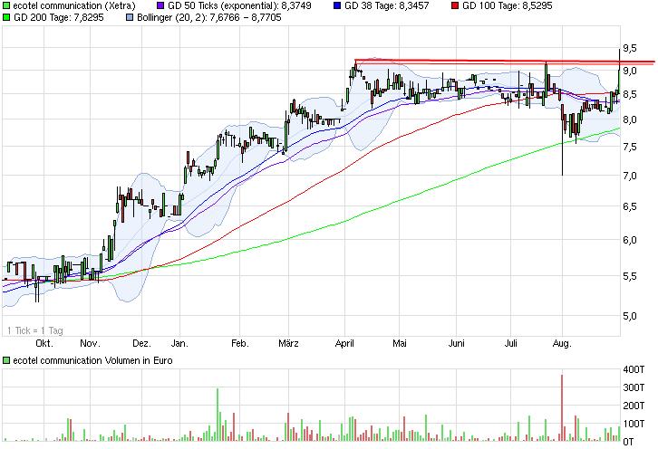 chart_year_ecotelcommunication.png