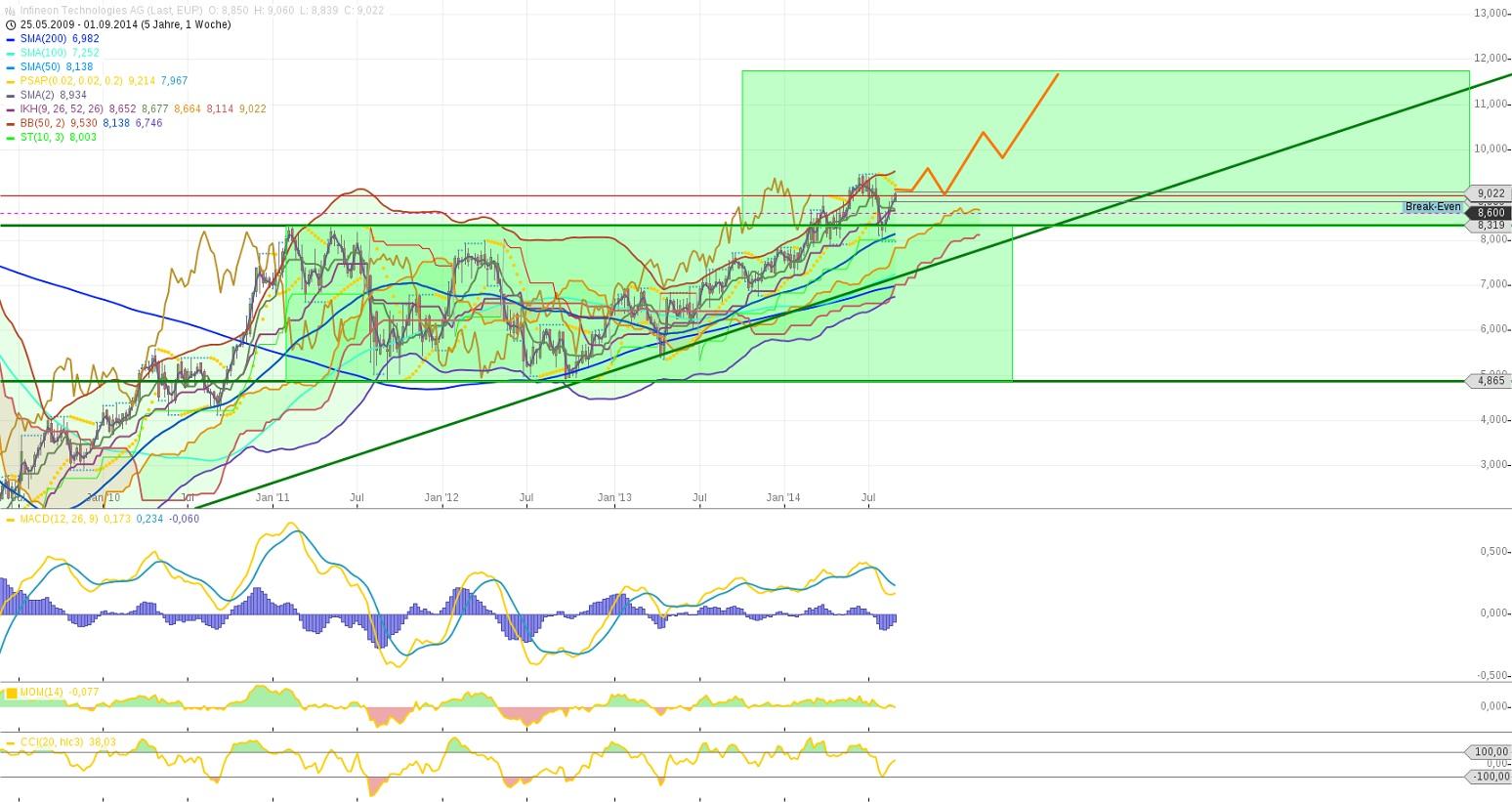chart-02092014-1122-infineon_technologies_ag.jpg