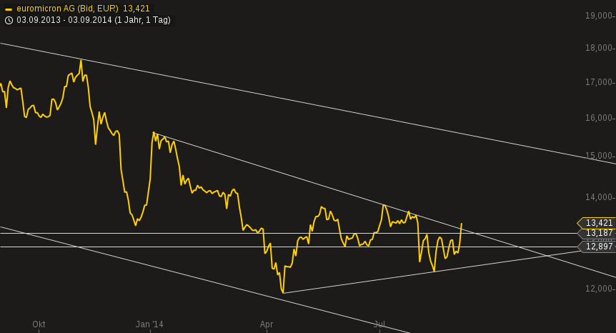 chart-03092014-1210-euromicron_ag.png