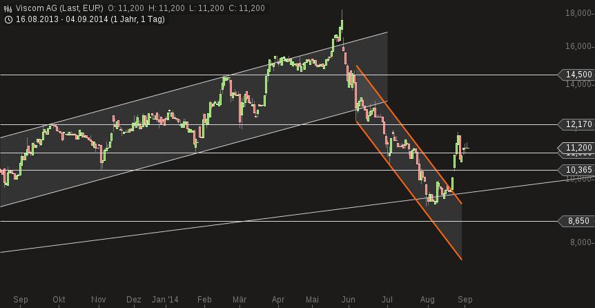 chart-04092014-1454-viscom_ag.png