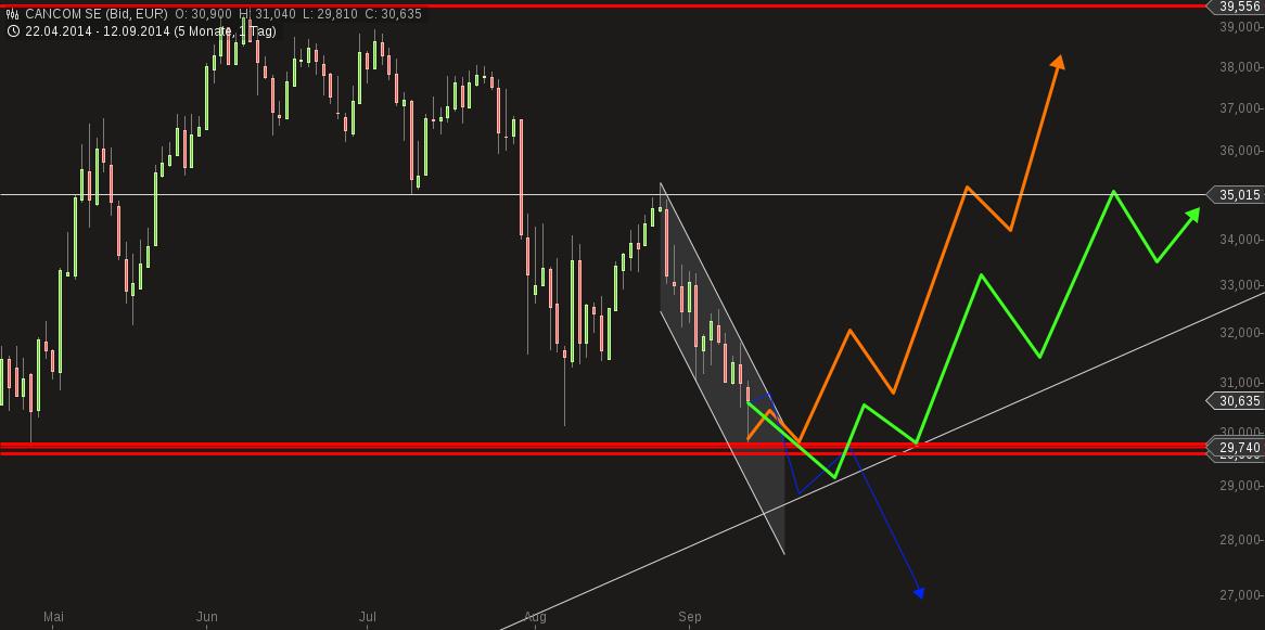 chart-12092014-1214-cancom_se.png