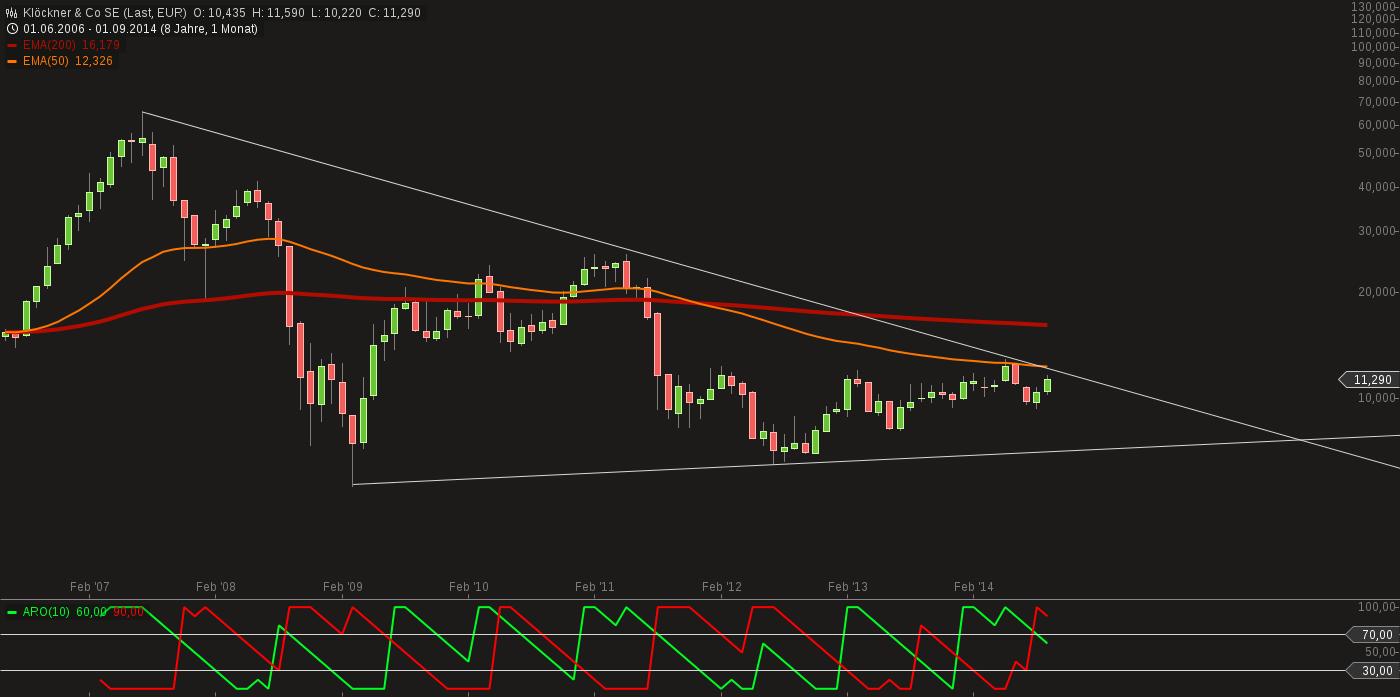 chart-13092014-1521-klckner__co_se.png