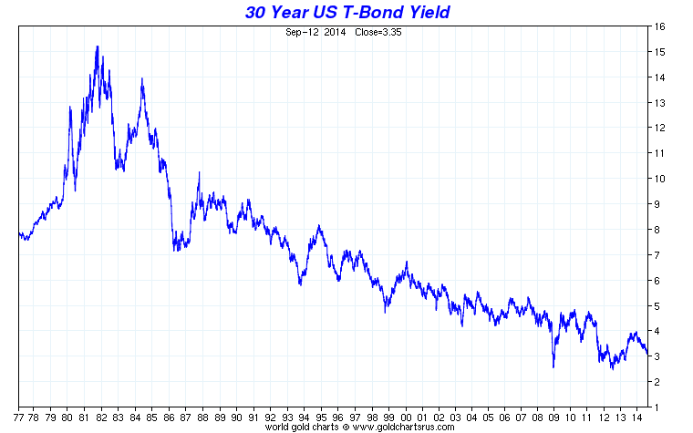 30y_t-bond-yield.png