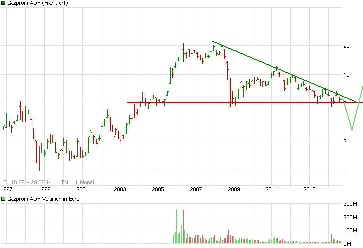 chart_all_gazpromadr.png