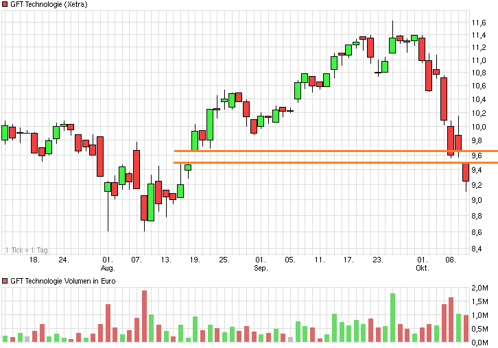 chart_quarter_gfttechnologie.png