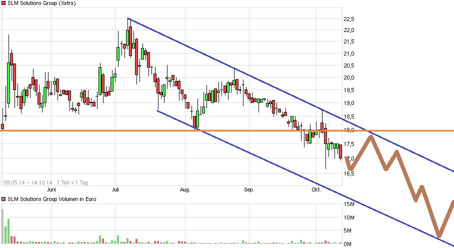 chart_halfyear_slmsolutionsgroup.png