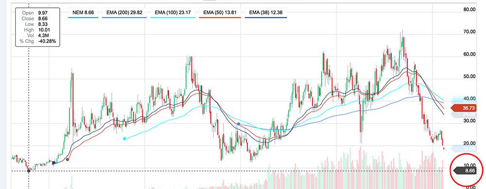 newmont-chart.jpg