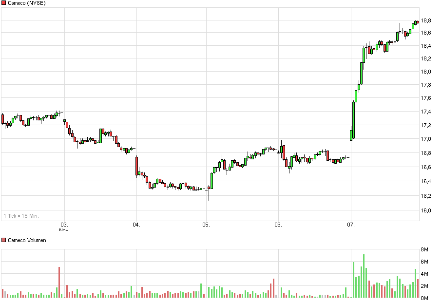 chart_week_cameco.png