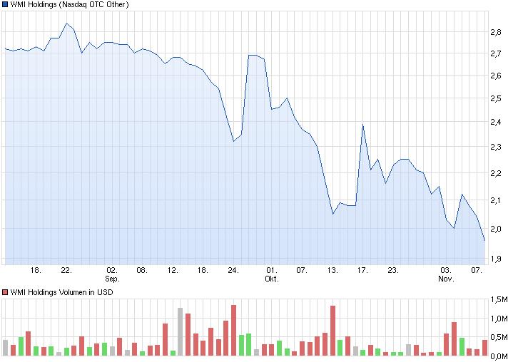 chart_quarter_wmiholdings.png